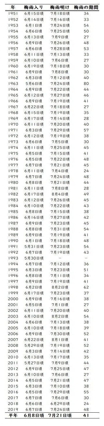 梅雨入り 関東 甲信 最も の た 地方 は 早かっ の