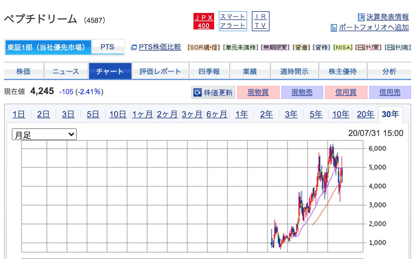 リーム 株価 ペプチド