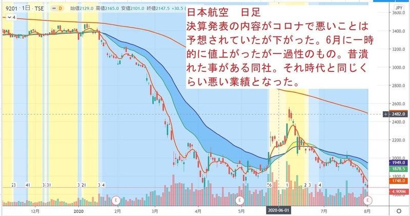 の 株 航空 日本 9201 日本航空(株)|詳細データ|今買えばいい注目株.com