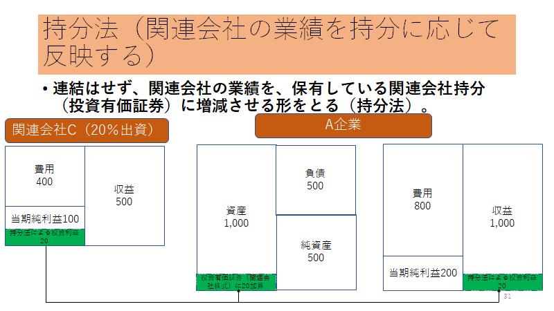 未解決問題?持分法(関連会社)の会計処理 上野 雄史 note