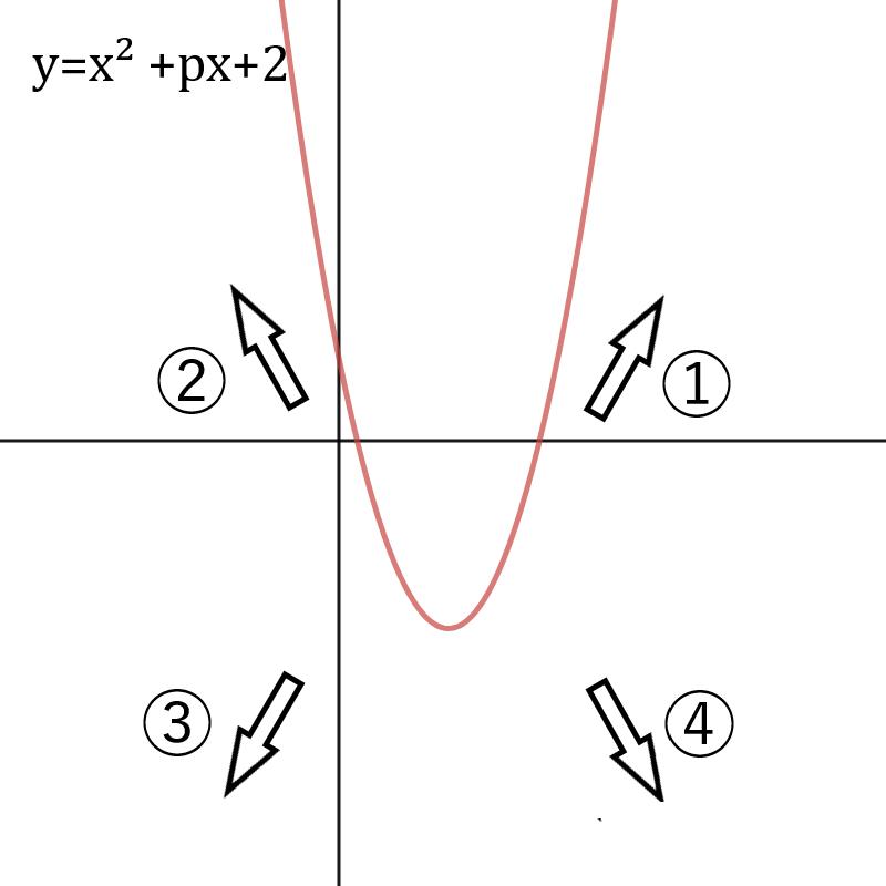 Desmos2次関数