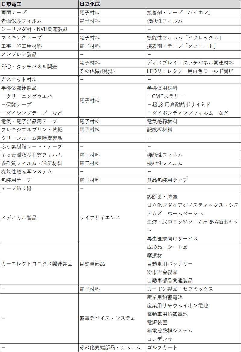 マテリアル 昭和 ズ 電工