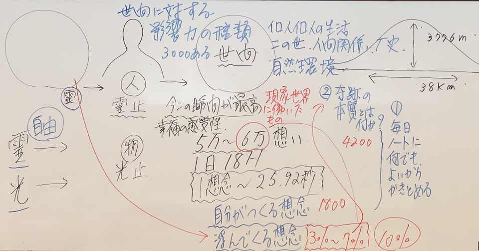一念三千⭐︎この世を変える力】 Dr.Shu 五島秀一 note
