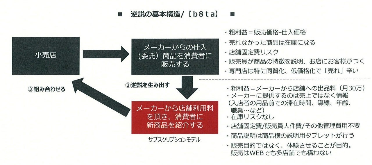 逆説の構造で考えてみたb8taのビジネスモデル