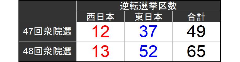 逆転選挙区数