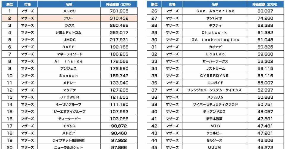 フリーの時価総額3,104億円 マザーズ時価総額TOP50(2020年8月25日終値 ...