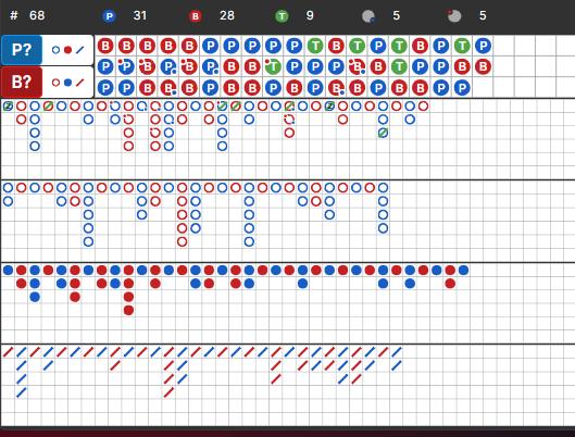 バカラ罫線で勝つ方法3「タイは読める」 罫線上初の3連プレイヤー勝利を作る