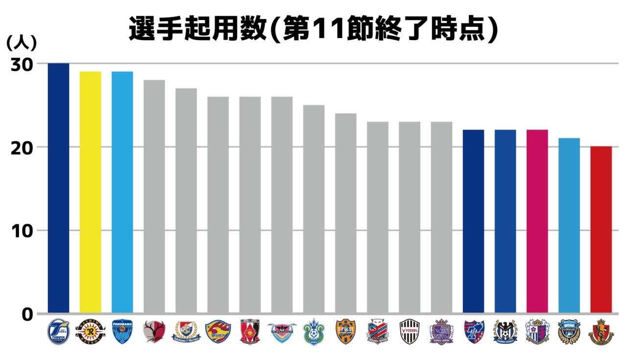 2020 J1】選手起用分析〜前例なきシーズン3分の1を終えて〜|りょー|note