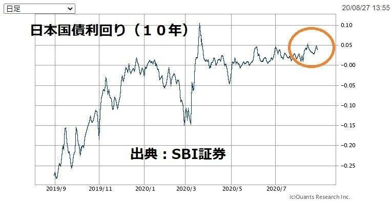 10年日本国債利回り