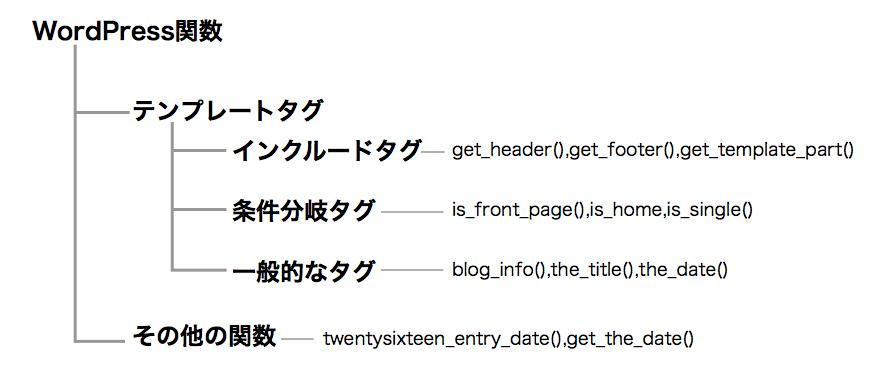 WordPress関数