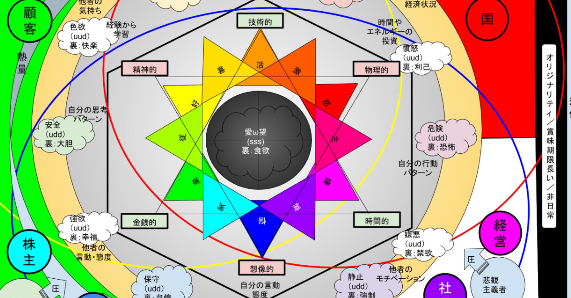 感情グラフのゆとり六角形配置変換