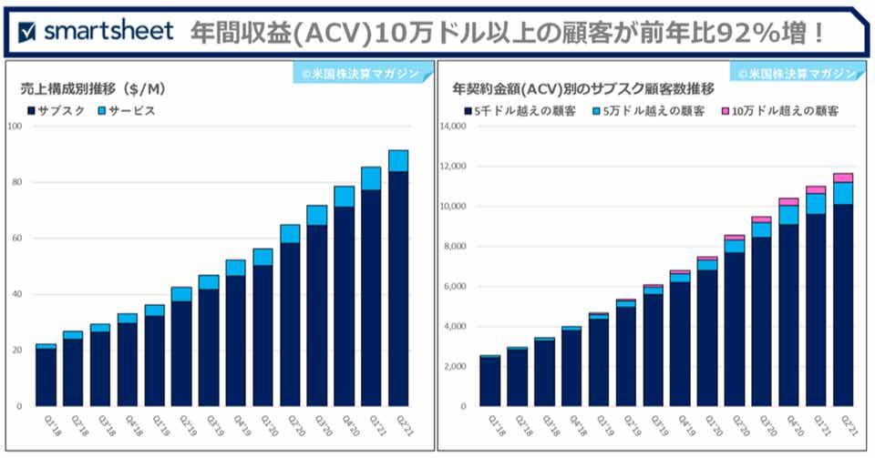 サブスク収益+43%増YoY、プロサービス収益も+20%増YoYで好調決算の ...
