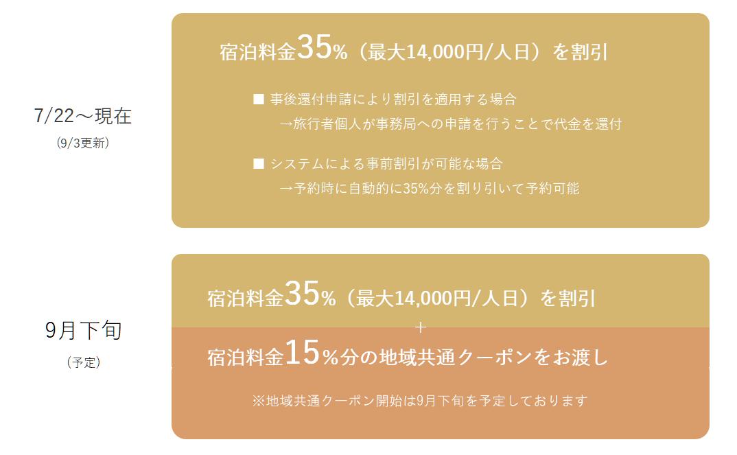 Go to travel キャンペーン 事務 局