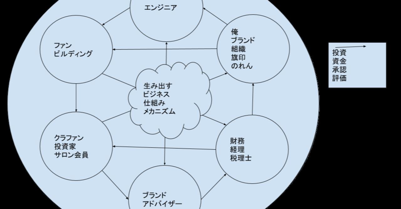 感情グラフの春秋を分割して考えたら、何に投資するべきなのか?が見えてきた。(予感)