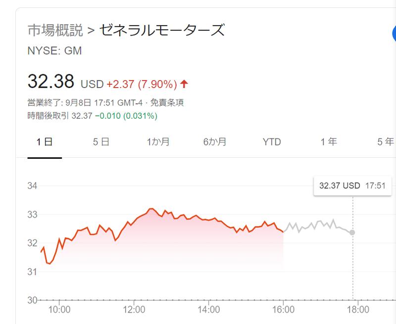 Gm 株価