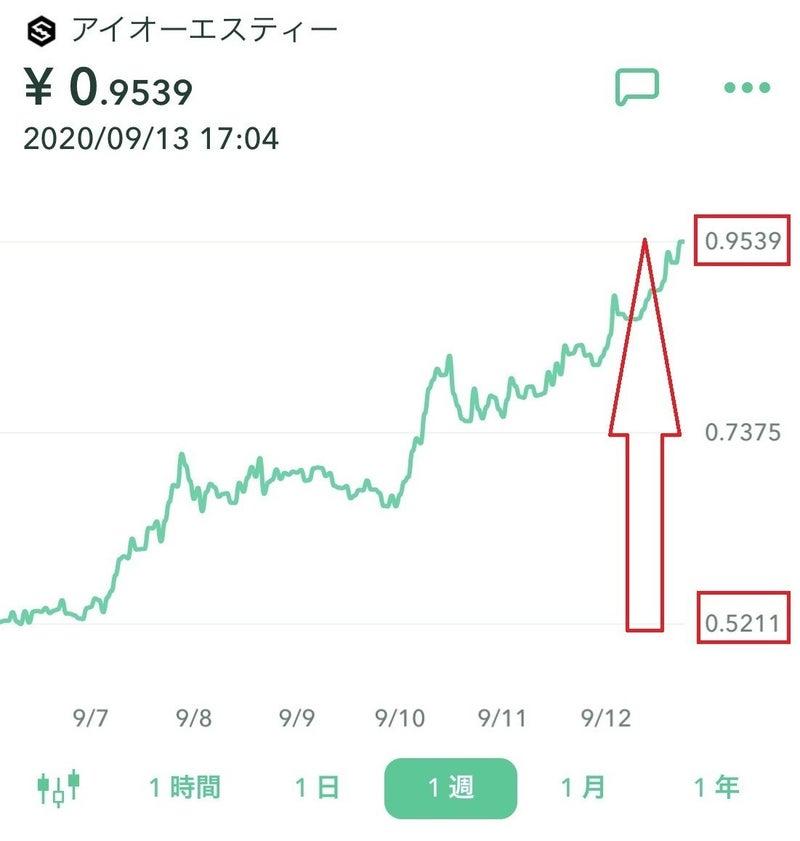 今後 通貨 Iost 仮想