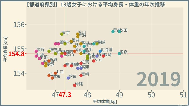 平均 13 身長 歳 12才(小学6年生)の平均身長(女子):年齢別平均身長・成長曲線一覧