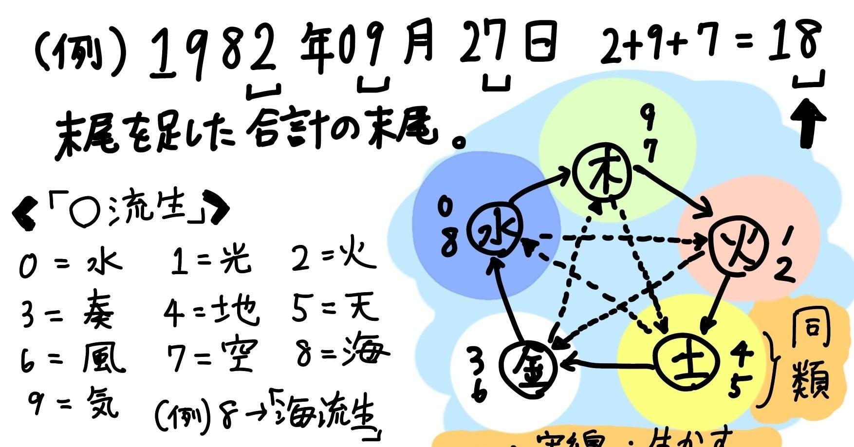 数子 2020 計算 細木