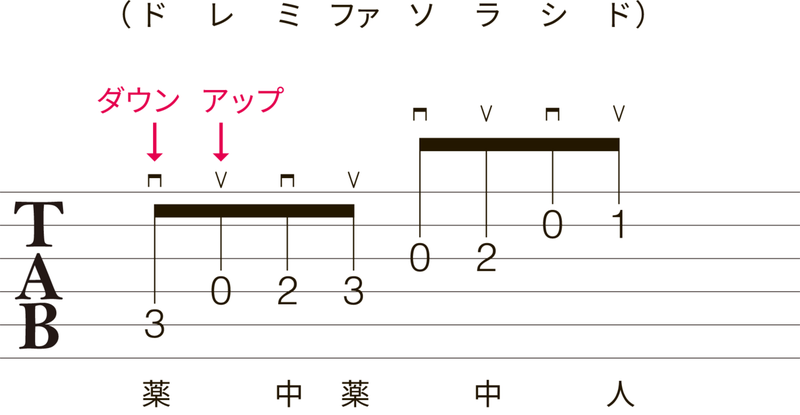 見方 タブ 譜 5分でよく分かる!ギター楽譜の読み方