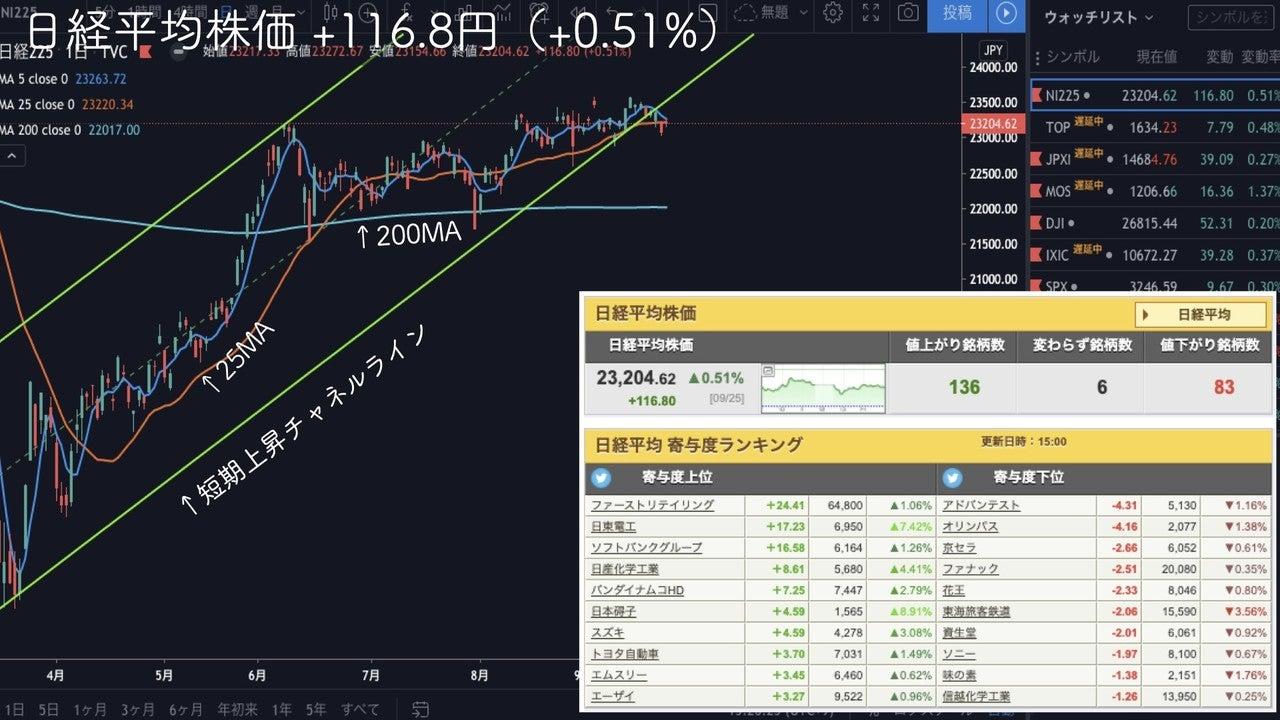 の 株価 アドバンテスト