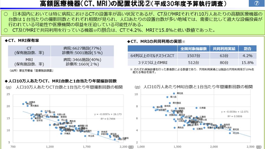 CT・MRI設置台数の図