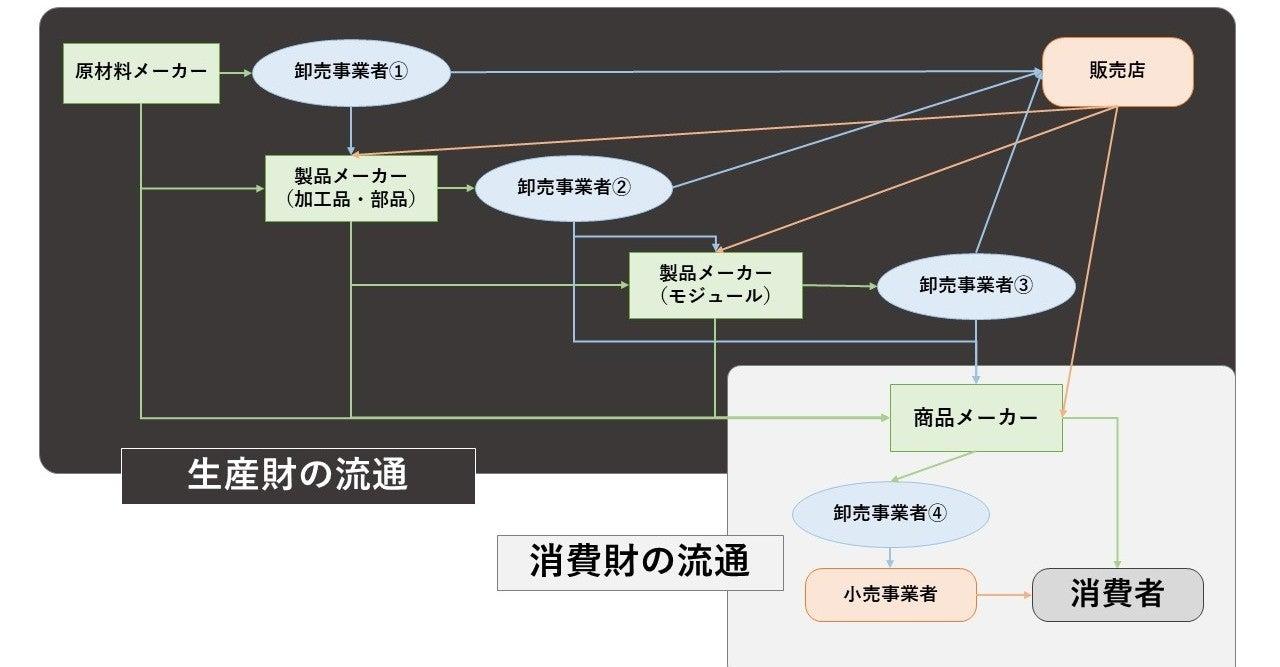 製造業の流通構造についての完全解説|板橋 洋輔 (いたちょ)|note