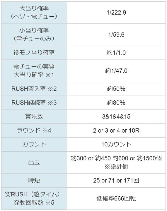 天井 3 戦国 期待 値 乙女