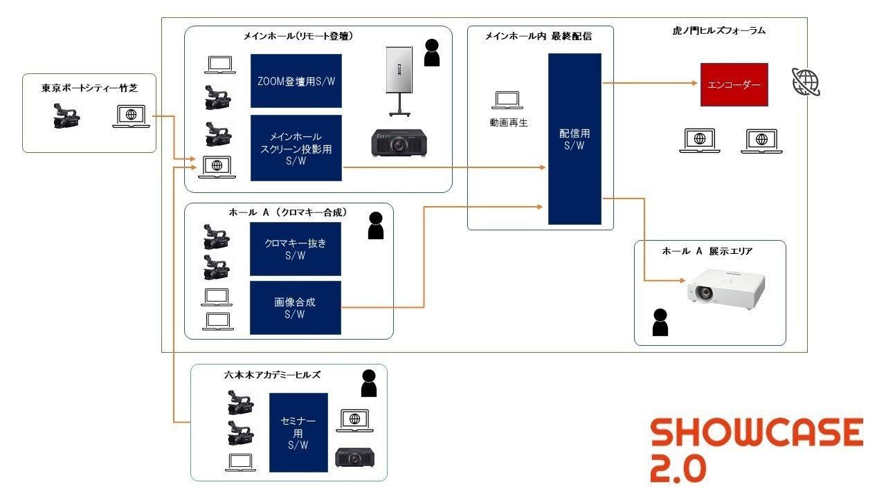 簡易システム図