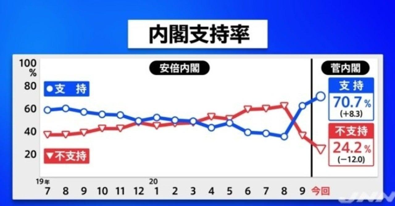 今日 の 内閣 支持 率 内閣支持率推移グラフ 世論調査 報道ステーション テレビ朝日