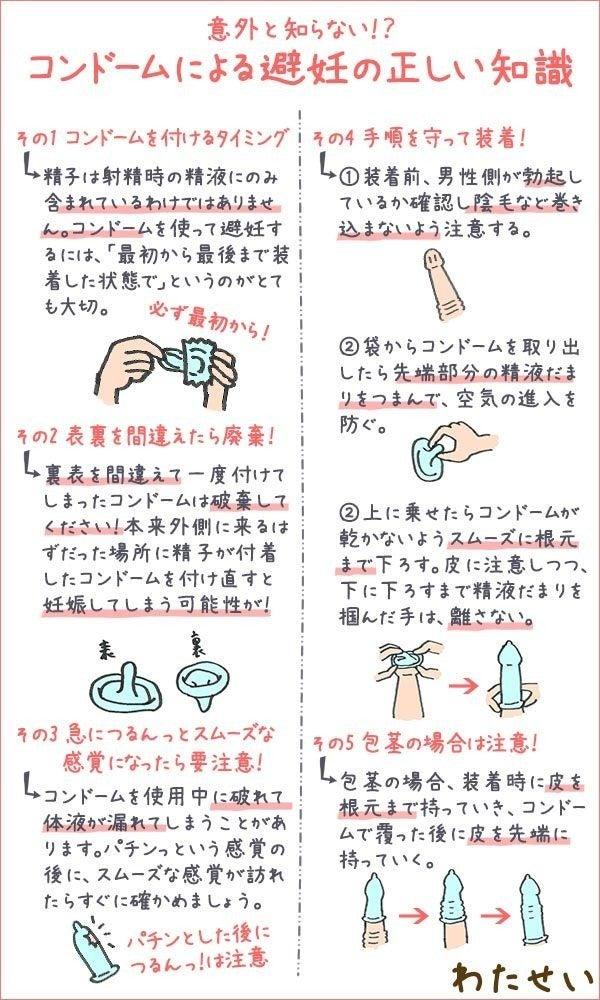 付け方 包茎 コンドーム
