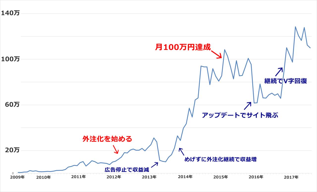 外注化グラフ2
