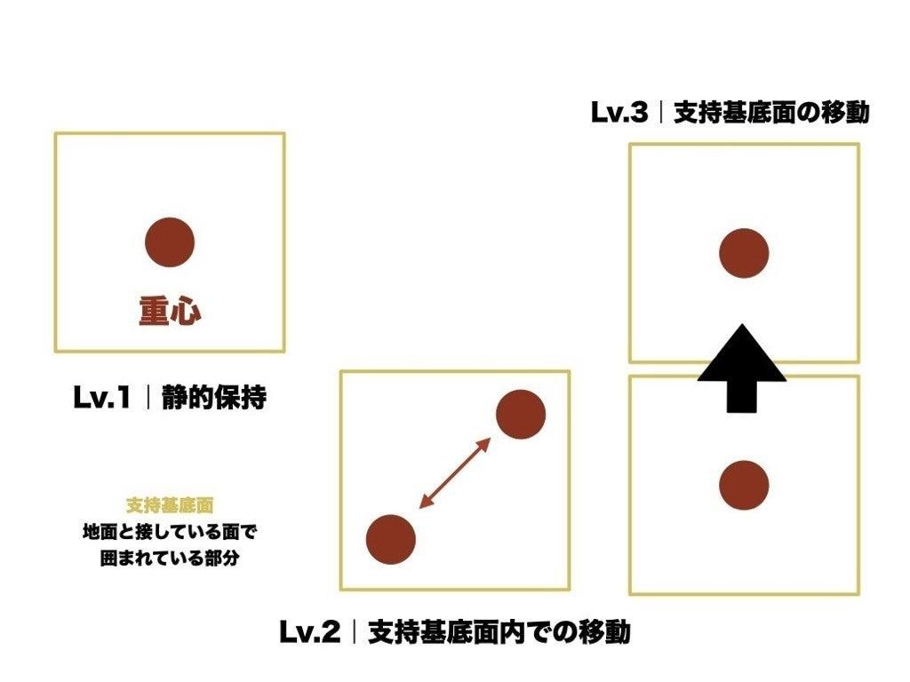 2020.9.29 重心移動の評価 配布用.001