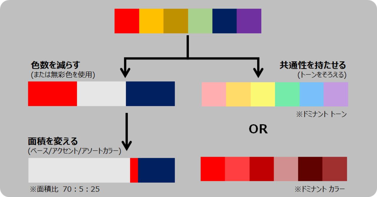 カラー ドミナント 徹底暗記!!ドミナントシリーズ!