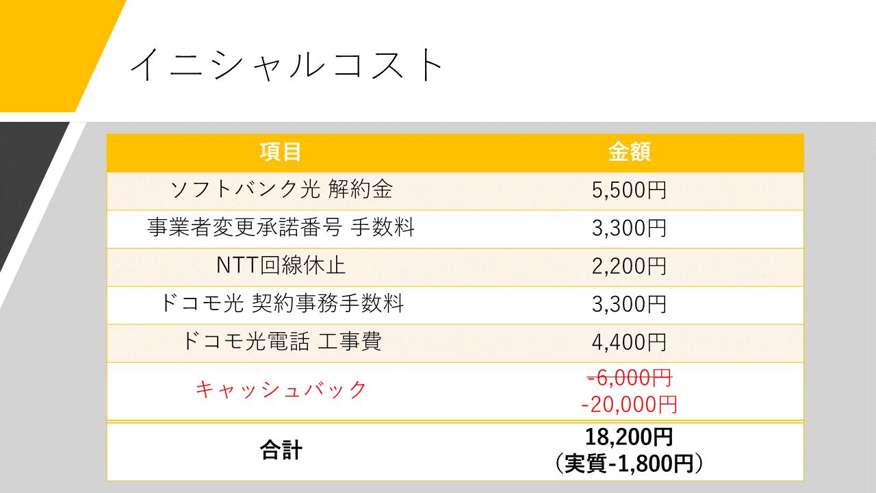 者 事業 ソフトバンク 変更 光