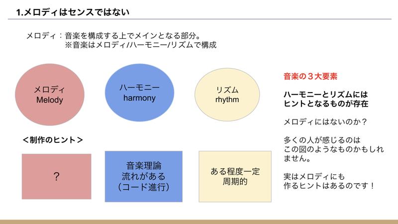音楽作曲理論-メロディの作り方- 橋口竜河 note
