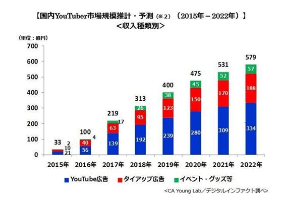 YouTube市場規模