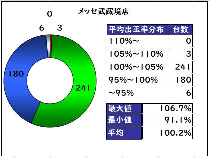 データ メッセ 武蔵境 2020年 9月