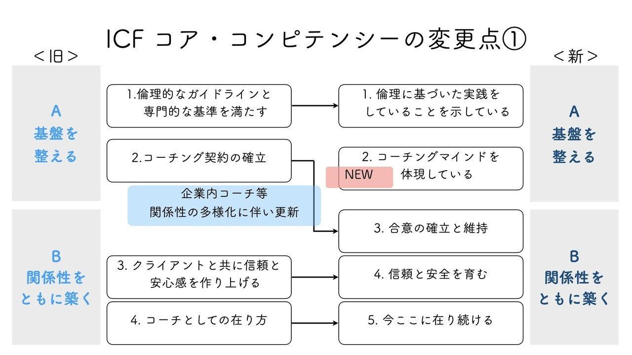 20201015ICFコア・コンピテンシー.009