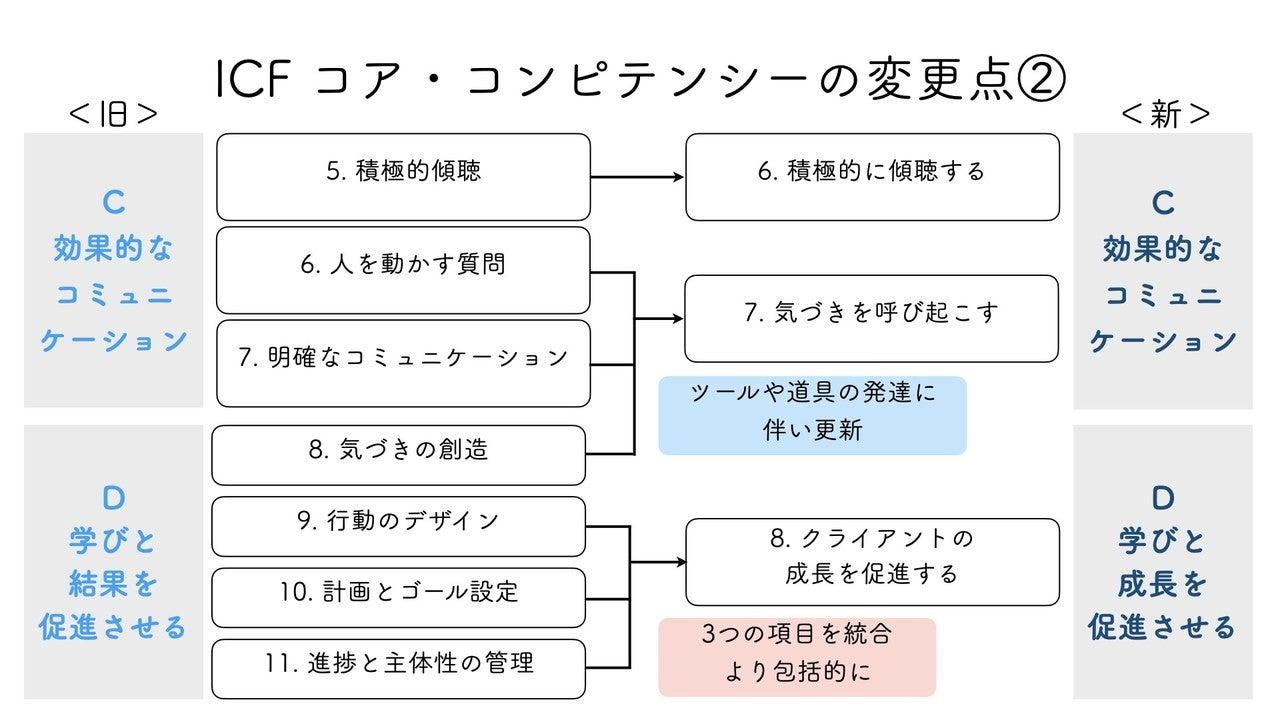 20201015ICFコア・コンピテンシー.010
