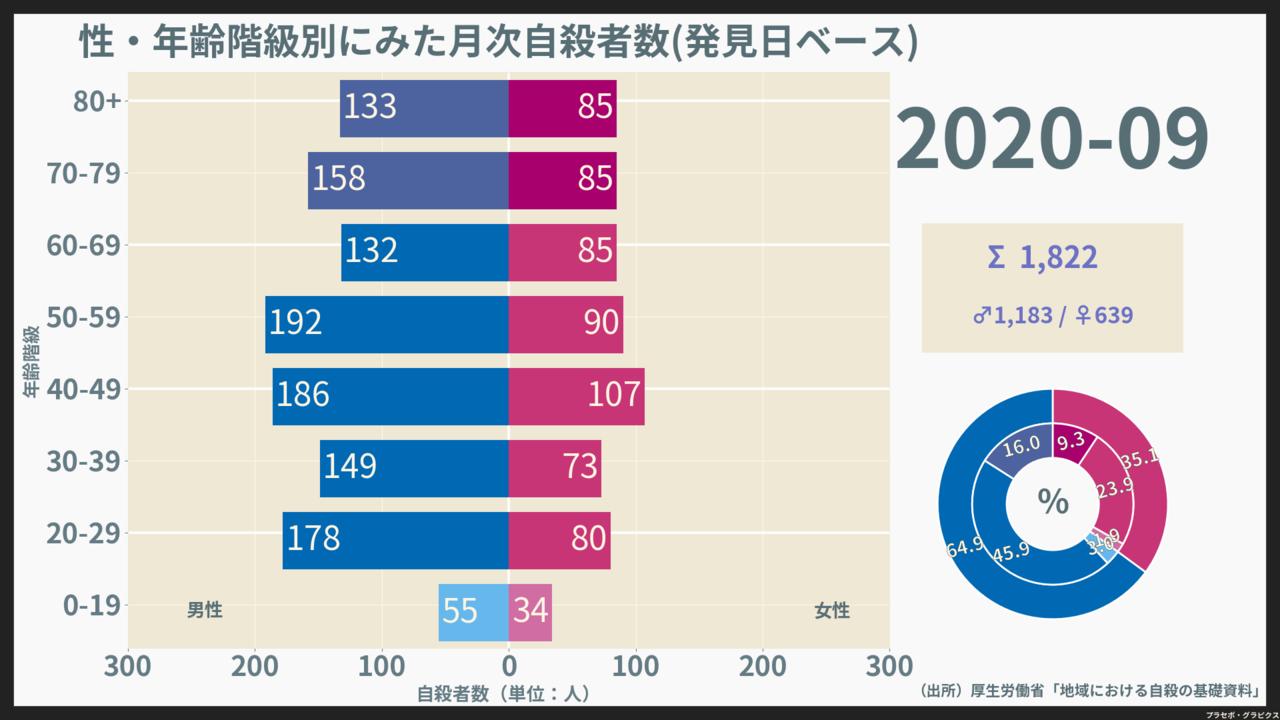 200901-202009_月次自殺者数(発見日)_2020-09-01