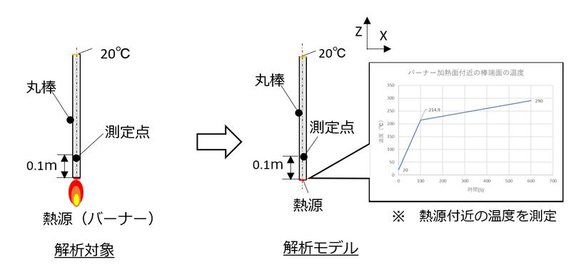 解析モデル