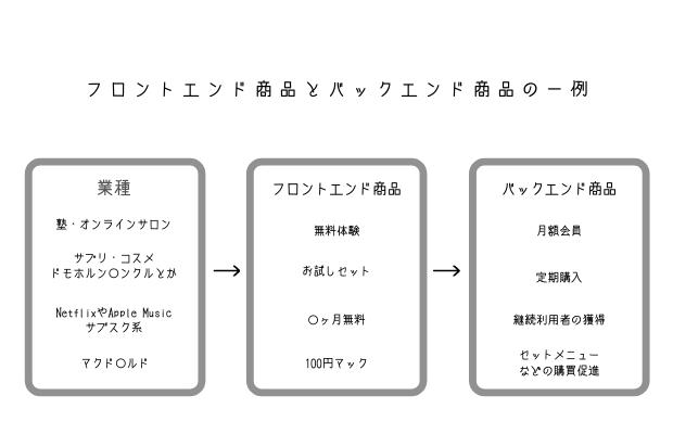 フロントエンド商品とバックエンド商品の例
