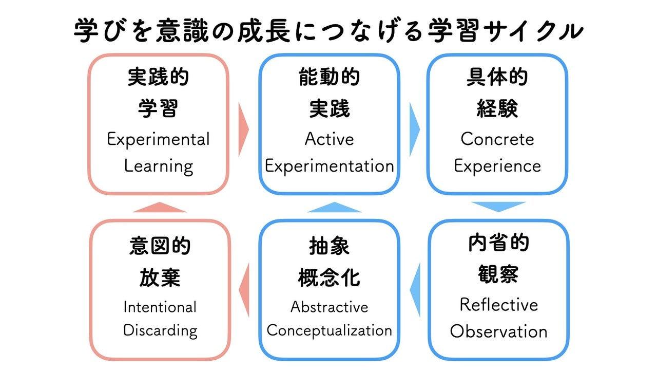 20201016学びを意識の成長につなげる学習サイクル