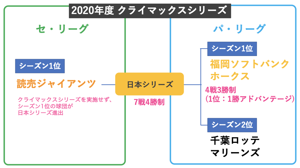 シリーズ 2020 クライマックス セリーグ