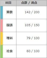 テスト 組み クラス 四谷 大塚 分け