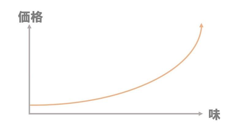 関数 は と 指数 的 「指数的に増加」「指数関数的に増加」の意味