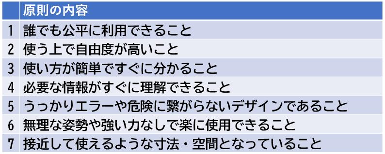 原則 7 ユニバーサル デザイン