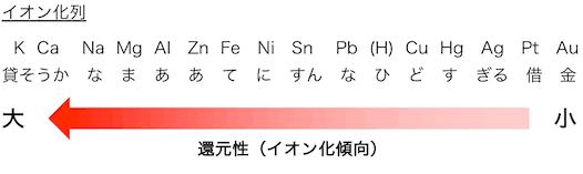 語呂合わせ 化学