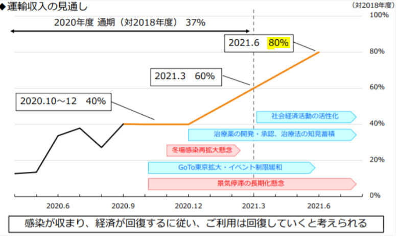 Jr 東海 株価