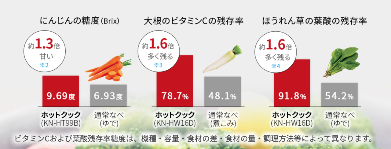 ホットクック の栄養価